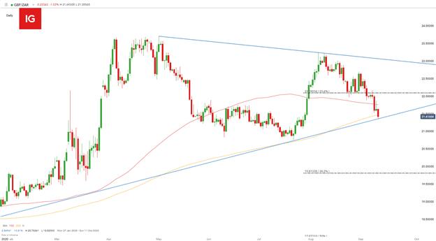 Rand sudafricano: previsioni sui prezzi USD / ZAR, GBP / ZAR e EUR / ZAR