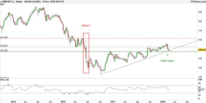 GBP/JPY : la stratégie de la semaine