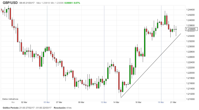 El GBP/USD bajo presiones en el día del CPI