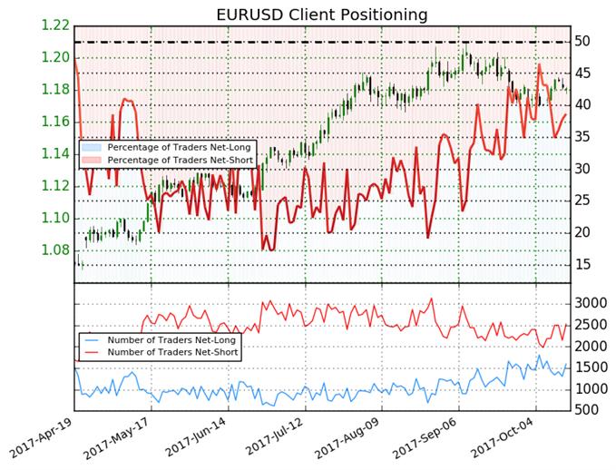 Euro May Make a Bullish Run Based on Sentiment