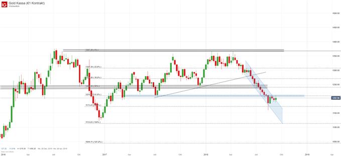 Gold Analyse mit Trend und Fibonacci, technischer Ausbruch