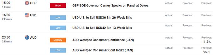 GBP/USD & EUR/USD Rise, USD Dips, Chinese Virus Outbreak Raises Concerns - US Market Open