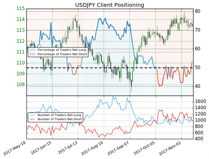 Yen Bullish Trading Bias Set Up By Bullish Trading Bias