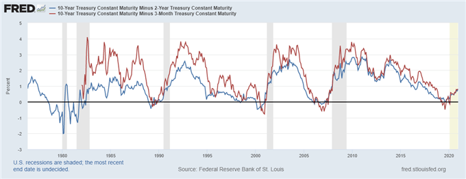 US Recession Watch, December 2020 - Yield Curve Hides Slowing Economy