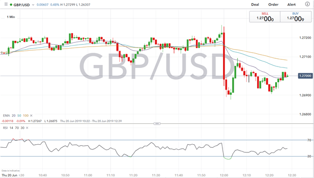GBP Suffers Another Blow, BoE Cuts Growth Forecasts And Signals Downisde Risk Is Increasing
