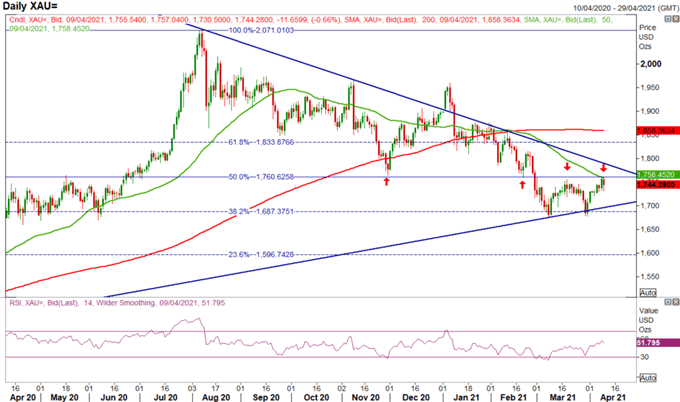 Gold Weekly Forecast: Gold Prices Preparing for a Break Out?