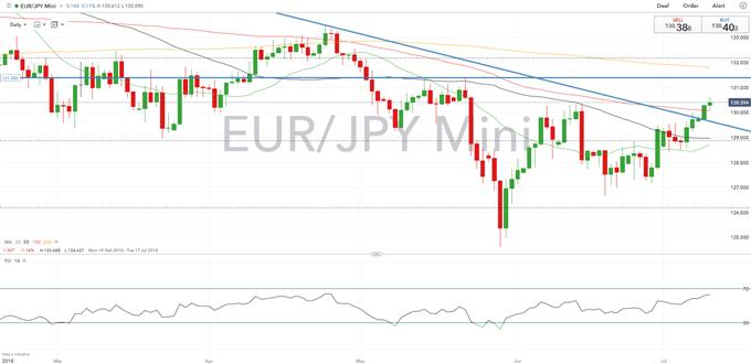 EUR Technical Analysis Overview: Short Term Euro Softness, Long Term Gain
