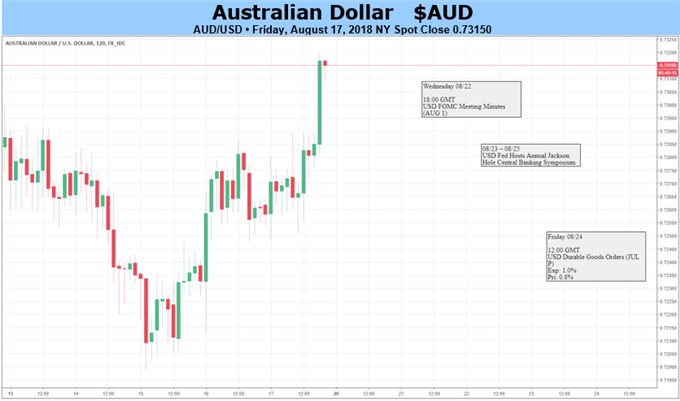 Australian Dollar May Get Some Respite If Only For Lack Of News