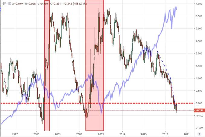 Yield Curve and S&P 500