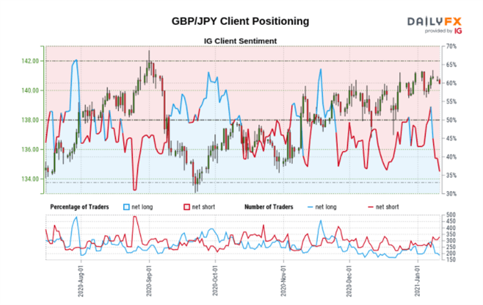 GBPJPY sentiment