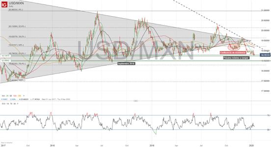 Análisis USD/MXN: tendencia bajista acelerada por la debilidad del dólar