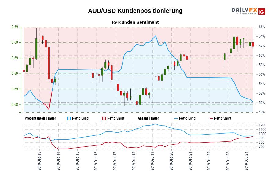 AUD/USD IG Kundensentiment: Unsere Daten zeigen, dass Trader aktuell netto-short AUD/USD zum ersten Mal seit Dez 13, 2019 als AUD/USD in der Nähe von 0,69 gehandelt wurde.