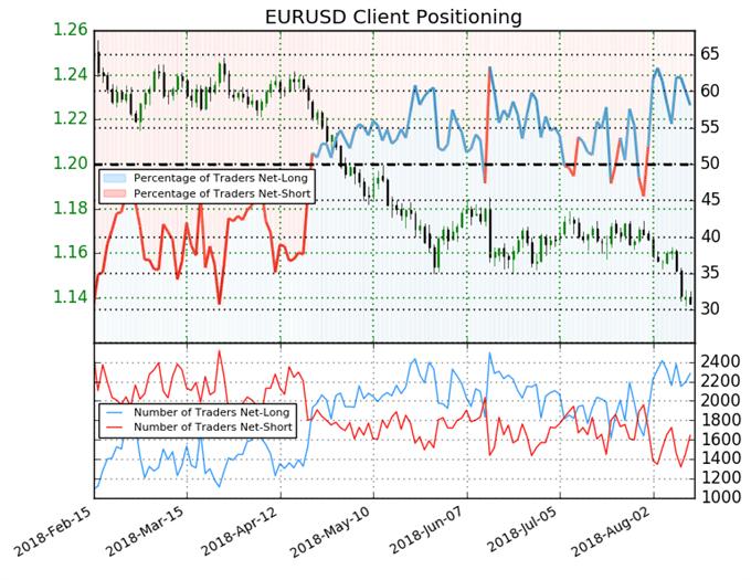 EUR/USD: Sentiment bestätigt Schwäche