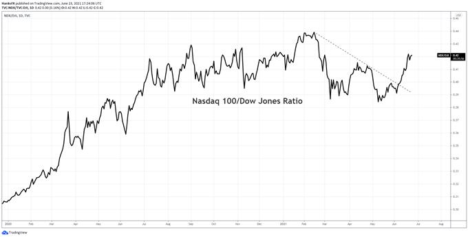 nasdaq 100 to dow jones ratio price chart