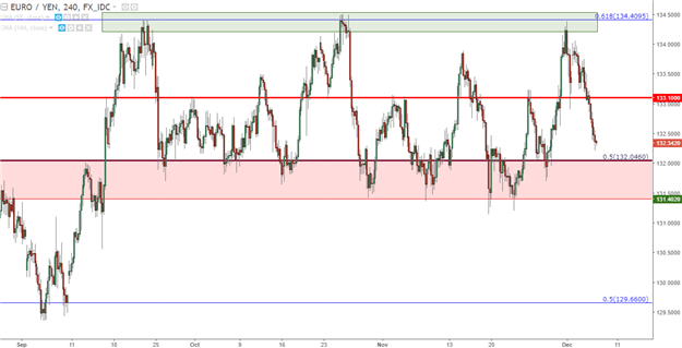 EUR/JPY Technical Analysis: Prices Plummet to Support as the Range Remains