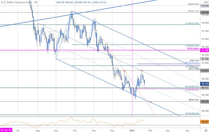 USD Snaps Back- Are Bears Taking Control?