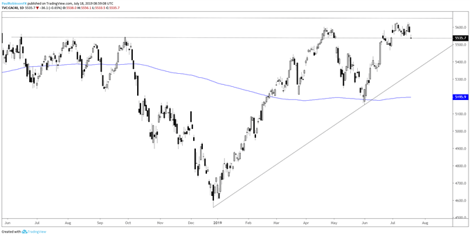 DAX 30 & CAC 40 Charts: Pulling Back or Rolling Over?