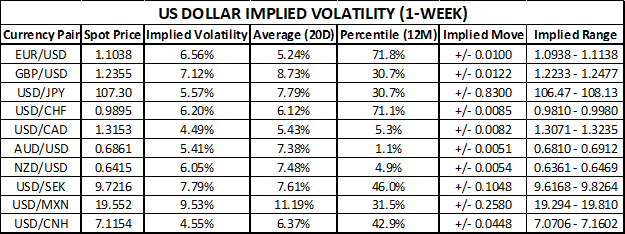 US Dollar Implied Volatility and Trading Ranges EURUSD price action elevated ahead of ECB and Fed meetings September 2019