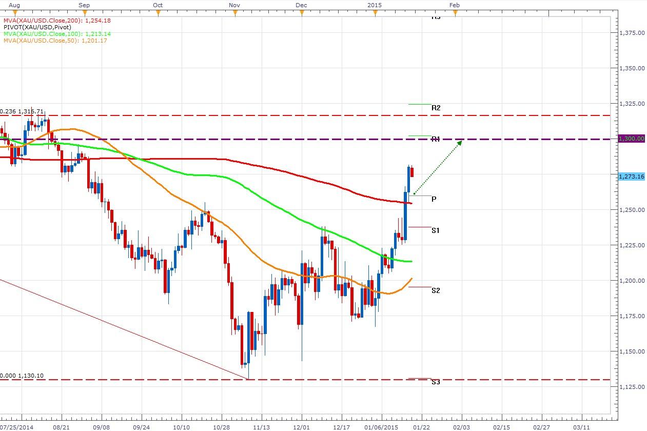 El oro confirma su recuperación y busca los 1300 – Cambio de tendencia