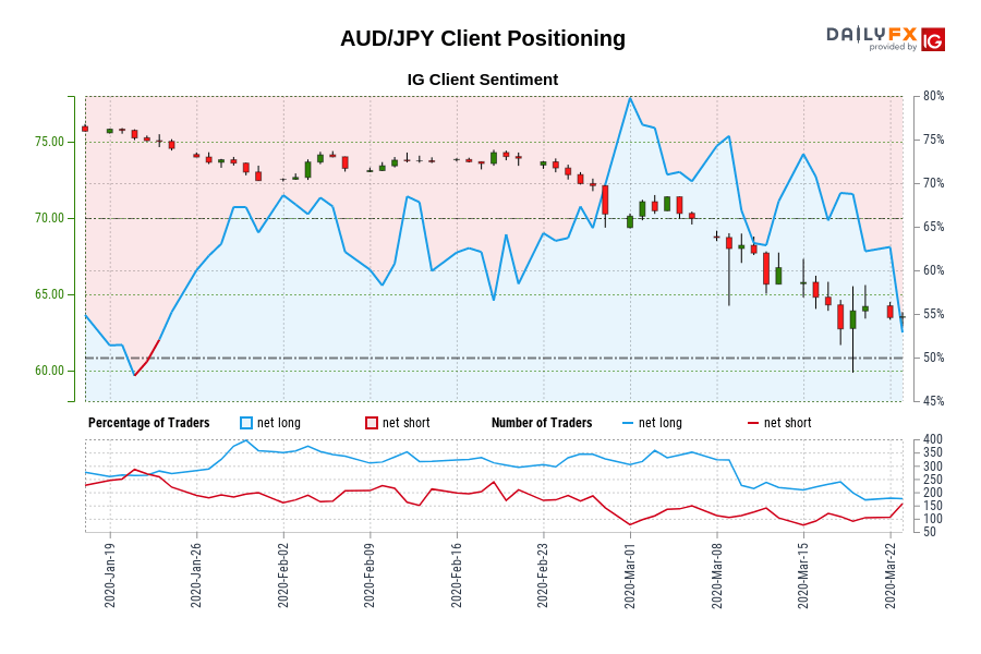 AUD/JPY IG Client Sentiment: Our data shows traders are now net-short AUD/JPY for the first time since Jan 22, 2020 when AUD/JPY traded near 75.07.