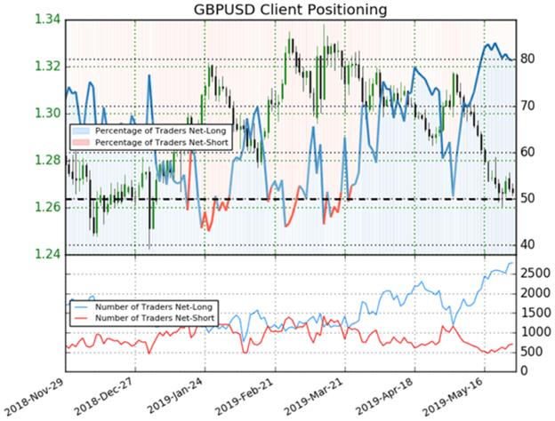 GBPUSD Trader Positioning