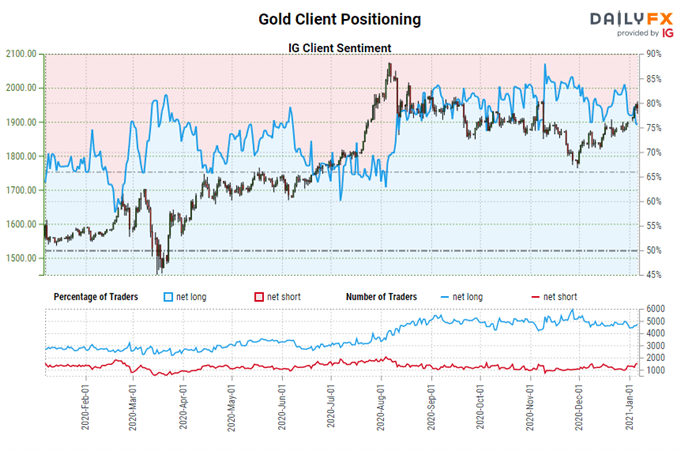 Gold Price Forecast: Blue Wave Bolsters Bullion - Levels for XAU/USD