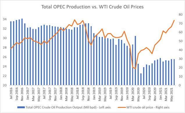 OPEC+ Toplantısının Önünde Ham Petrol Fiyatları Yükseldi, Viral Endişeler Hafifledi