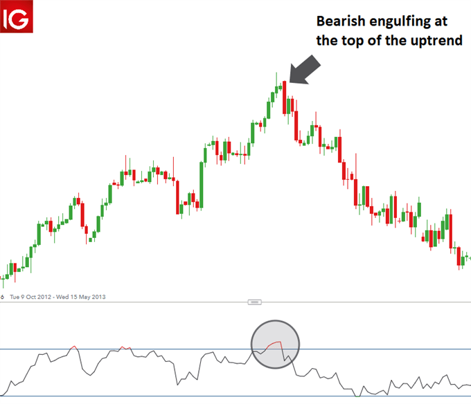 EUR/USD Bearish engulfing supported by an overbought signal in the RSI