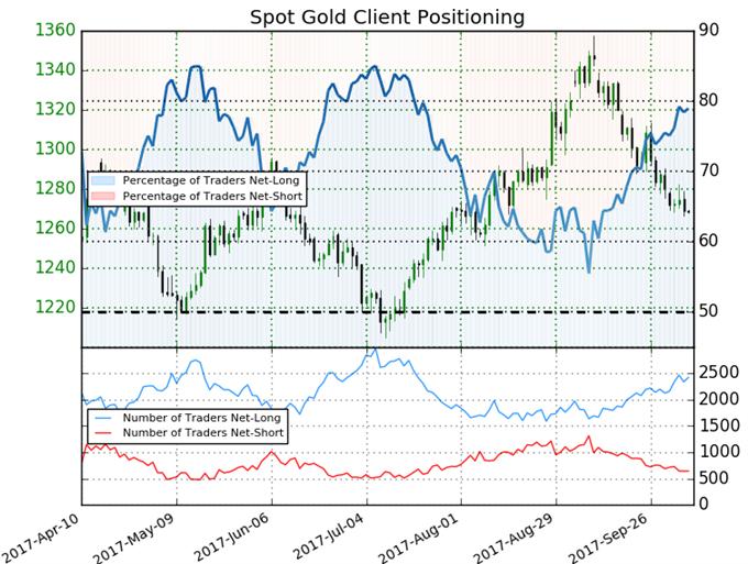 Goldpreis findet nach US-Arbeitsmarktzahlen Beruhigung – VPI wird nächste Woche zum Treiber