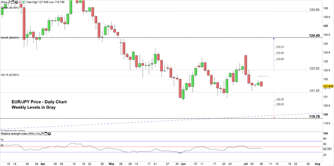 Euro Price Forecast: EUR/JPY Stuck in a Trendless Move – Levels to Consider