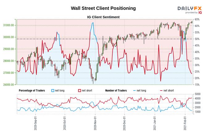 Dow Jones, S & amp; P 500 Genel Görünümü: Zayıf İş Verileri Teşvik Çağrılarını Güçlendiriyor