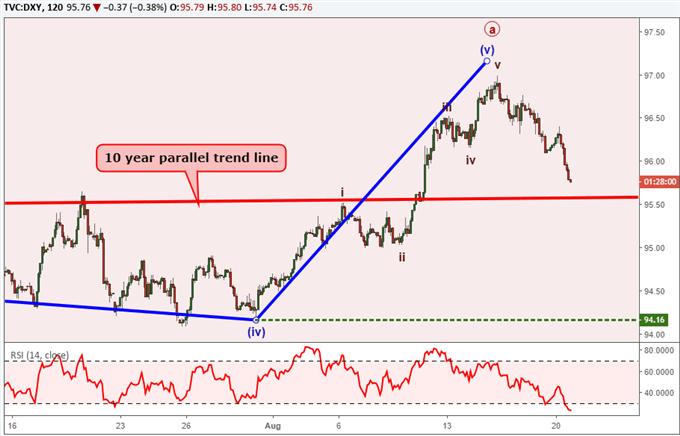 US Dollar Bearish Elliott Wave Patterns Begin to Build
