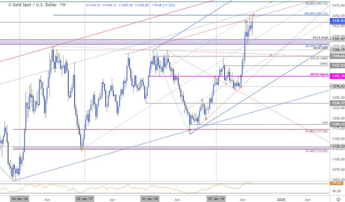 Gold Price Chart - XAU/USD Weekly - GLD Technical Outlook