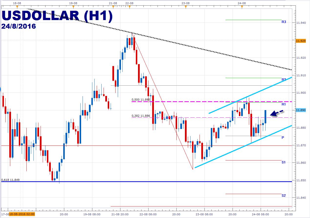 Dólar recupera el terreno perdido – Próxima resistencia en 11.895.