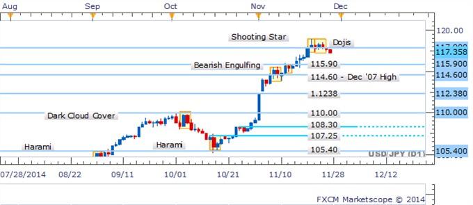 USD/JPY cae por debajo del soporte después de  que dojis señalaran reticencia por parte de los toros