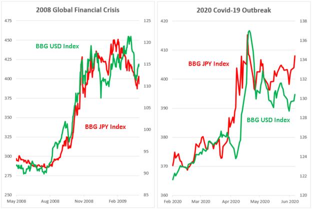Đô la Mỹ, Yên Nhật tăng mạnh trong cuộc khủng hoảng tài chính toàn cầu 2008, bùng phát Covid năm 2020