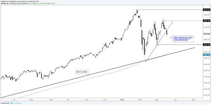 S&P 500 daily price chart, higher low soon or swoon?