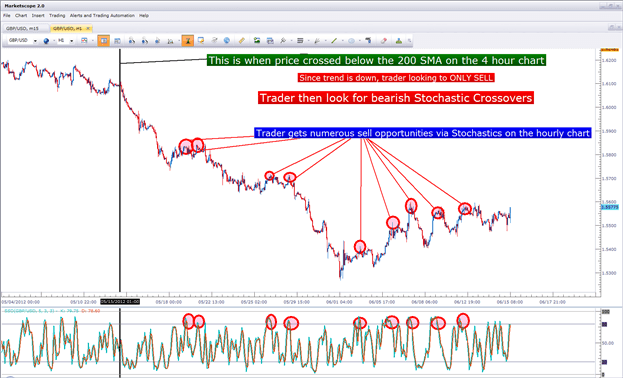 Forex trading 4-hour time frame