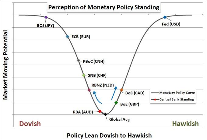 Monetary Policy Evaluation by John Kicklighter