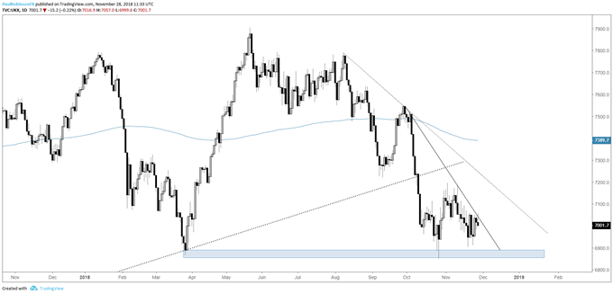 FTSE daily chart, wedging on important support
