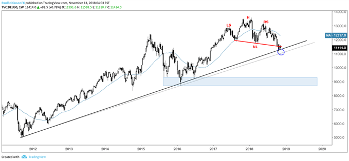DAX weekly chart, H&S meets 2011 trend-line