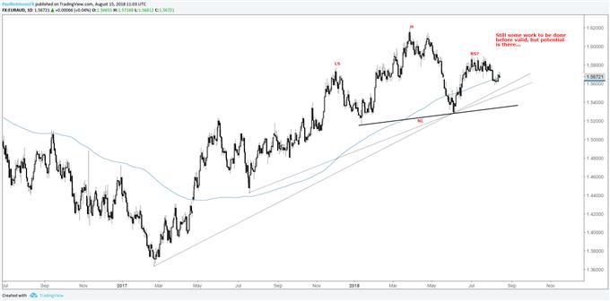 المخطط اليومي لزوج العملات اليورو مقابل الدولار الأسترالي EUR/AUD، احتمالية تشكل نمط الرأس والكتفين