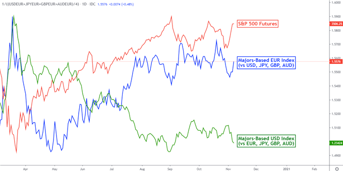 Previsioni sull'euro: guadagni EUR / USD sulle elezioni, tariffe UE-USA per far deragliare i mercati?