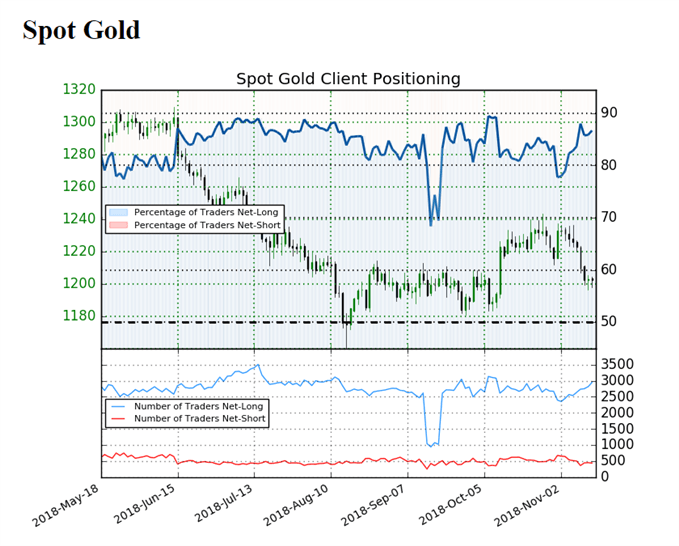 Image of IG client sentiment for gold prices
