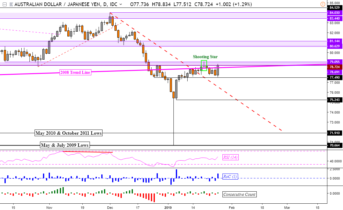 AUD/USD, EUR/AUD, AUD/JPY Chart Support And Resistance