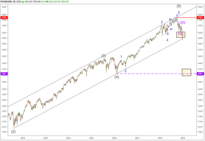 Nasdaq 100 chart with elliott wave labels testing a 10 year trend line.