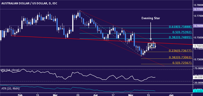 AUD/USD Technical Analysis: Down Trend Set to Resume?