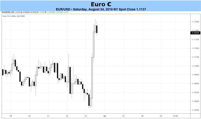 eurusd price forecast, eurusd technical analysis, eurusd price chart, eurusd chart, eurusd price, euro forecast, euro rate, euro rate forecast, euro to dollar, pound to euro