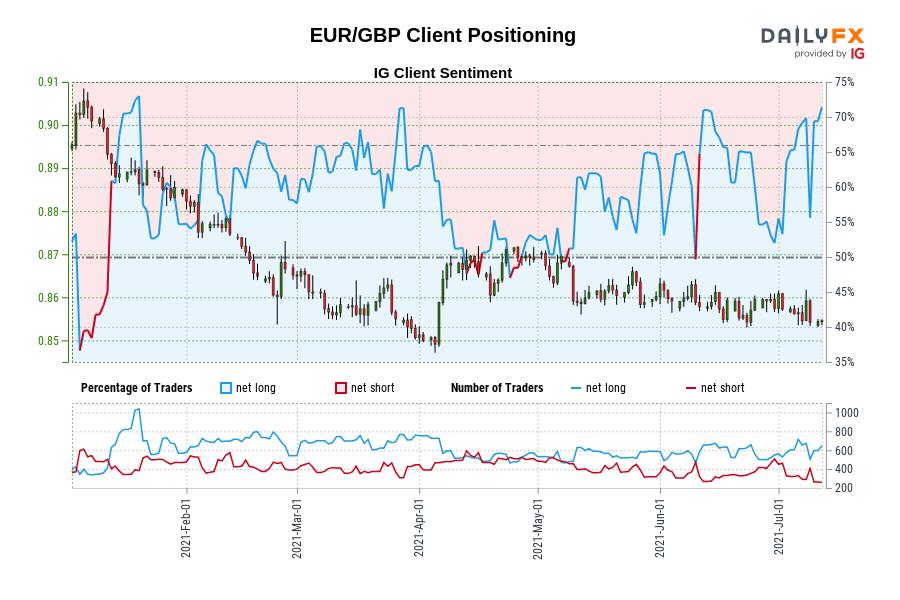 EUR/GBP Client Positioning