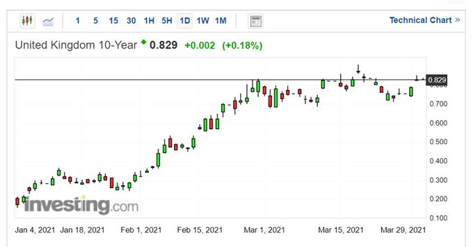 UK 10-year Gilt yield.